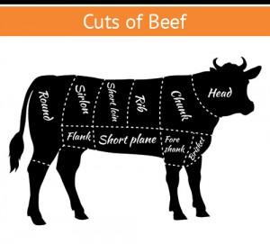 cuts of beef | burgerartist.com